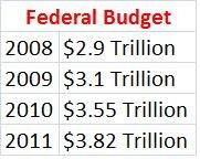 Budget Bloat
