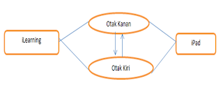 Architecture Sistem Pembelajaran iLearning