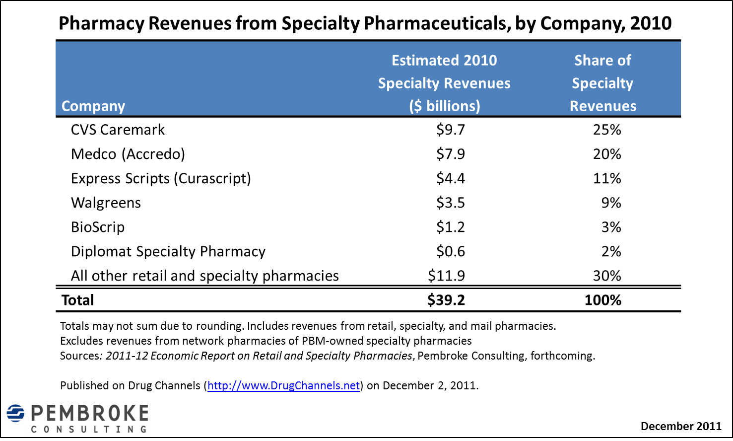 drug channels  pharmacy market share for specialty drugs  2010
