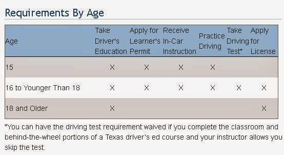 requirements for permit test