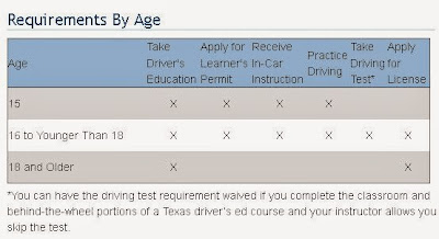 6 hour driving course texas for What age do you need a fishing license in texas