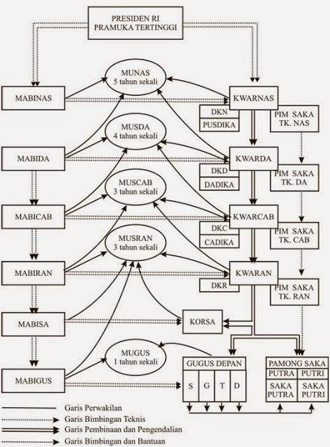 Struktur Organisasi Gerakan Pramuka