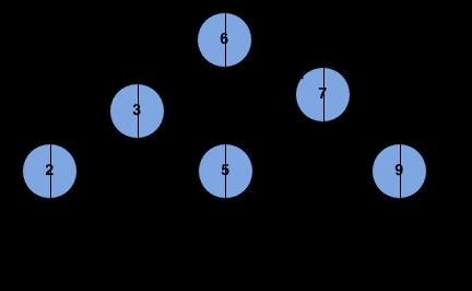 vertical sum of binary tree
