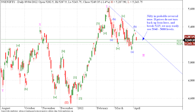 Nifty - Elliott Wave Analysis