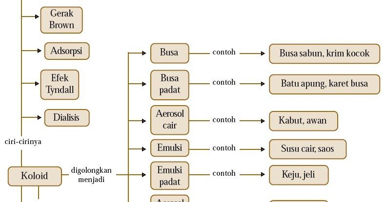 sistem koloid 1562013 - Es Krim Termasuk Jenis Koloid Apa