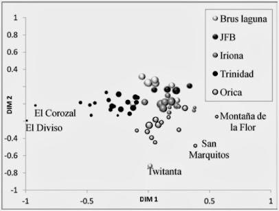 Estimación del aislamiento genético e ilegitimidad en 60 comunidades hondureñas