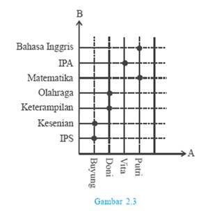 Intifada matematika diskrit relasi fungsi 2 diagram cartesius ccuart Gallery