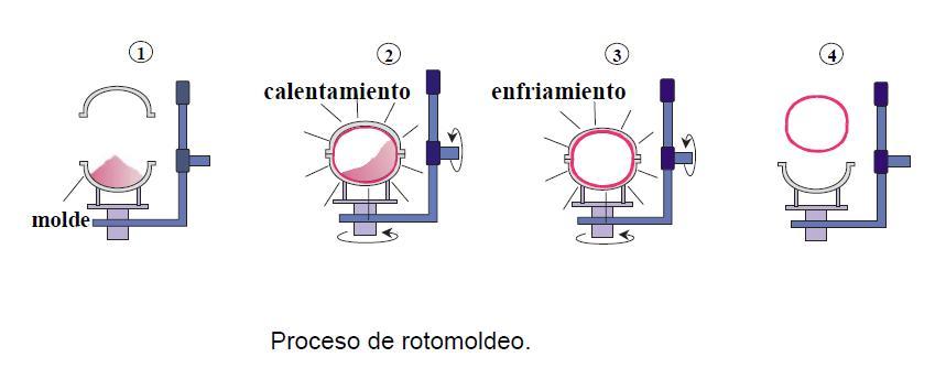 ROTOMOLDEO I | Tecnología de los Plásticos