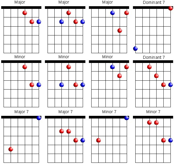 Guitar Chords 7th Chords In Guitar