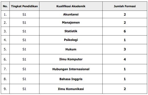 Formasi CPNS Dikti Kementrian Pendidikan Dan kebudayaan 2013