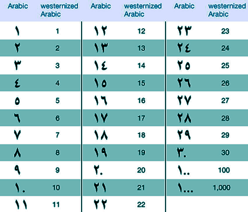 Arabic Numbers 1 100 Chart Pictures to Pin on Pinterest ...