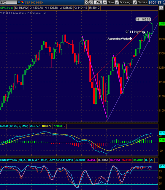 S&P 500 (SPX) Index Chart and technical analysis