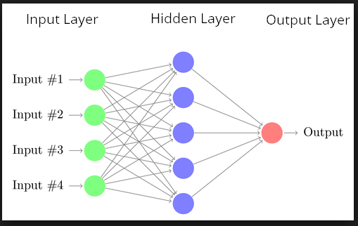 Graph showing deep learning