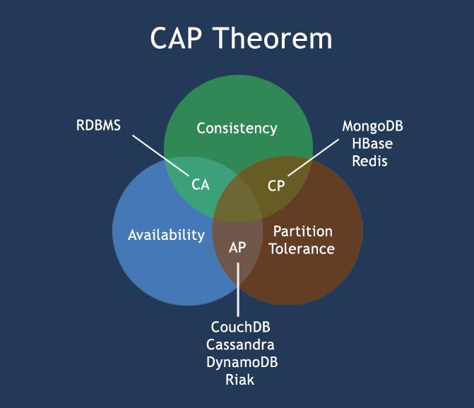 پایگاههای داده و قضیه CAP