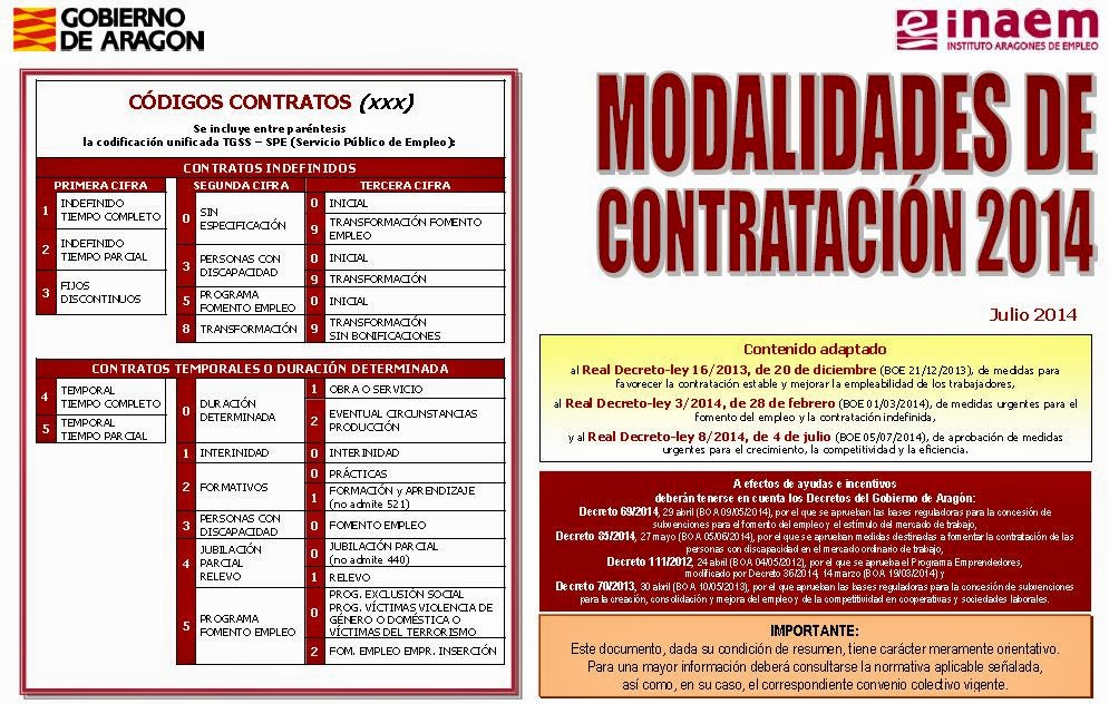 http://www.aragon.es/estaticos/GobiernoAragon/Organismos/InstitutoAragonesEmpleo/INAEM_Nuevo/Documentos/Empresas/Contratacion/Esquema%20Contratos%202014_07.pdf