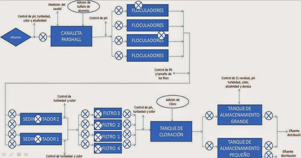 El blog de jair beltr n planta de tratamiento de agua - Tratamientos de agua ...