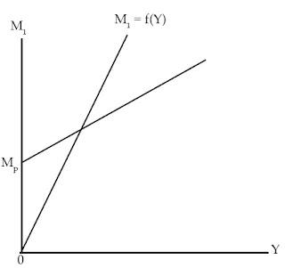 Kurva Permintaan Uang dengan Motif Transaksi dan Berjaga-jaga
