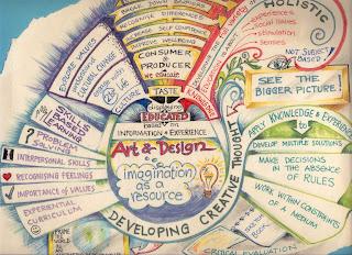 Güzel Akıl Haritaları