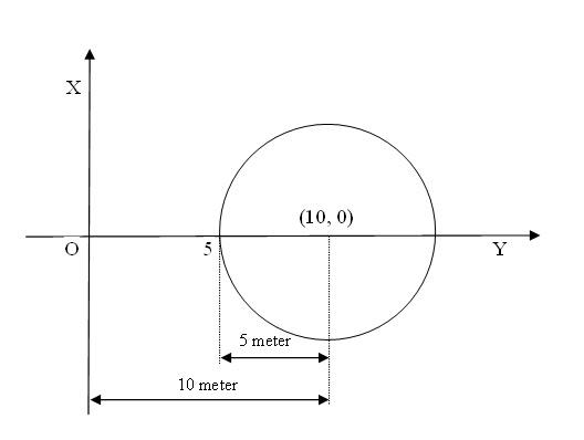 Soal cerita persamaan lingkaran matematika never ends dari diagram kartesius di atas dapat diambil kesimpulan bahwa ccuart Image collections