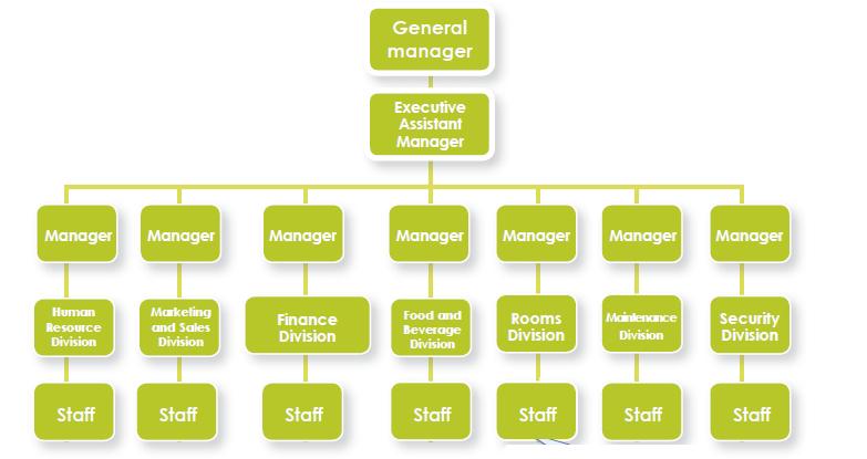 theonlineedu organisation chart of hotel