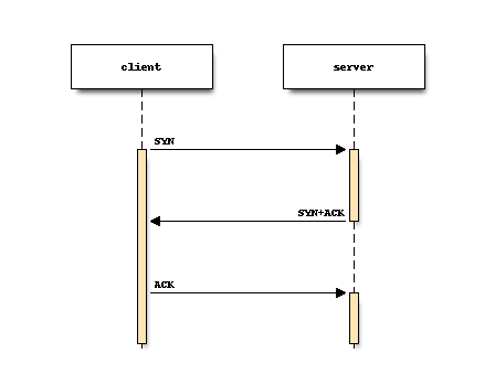 how to make an sequence diagram