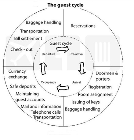 guest cycle hospitality operations essay A brief essay focusing on the front office department in a hotel and/or resort this essay strongly related to its operation and implementation of technology in order to provide a quality guest service using a few relevant example in the industry guest cycle front office manual front.
