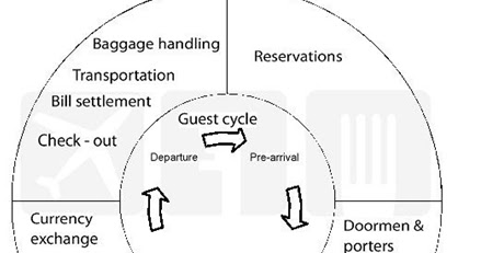 guest cycle in hotel Produce outputs, at the same time creating value for hotel guests this paper   guest checks-in to the room the occupancy stage of the guest cycle begins.
