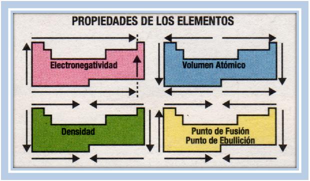 Adn de ucea apuntes de qumica electoral bsica y de fsica periodicidad de los elementos relaciones entre propiedades fsicas y qumicas y ubicacin en la tabla peridica caractersticas aplicadas urtaz Image collections