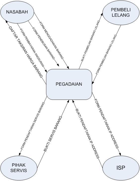 Basyir belajar diagram alir data dad data flow diagram dfd diagram alir data dad data flow diagram dfd ccuart Choice Image