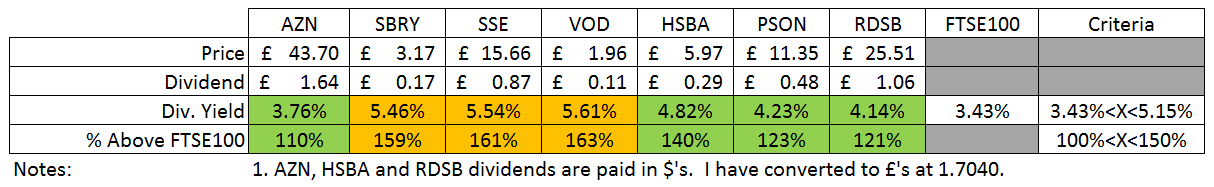 HYP Dividend Yield vs FTSE100