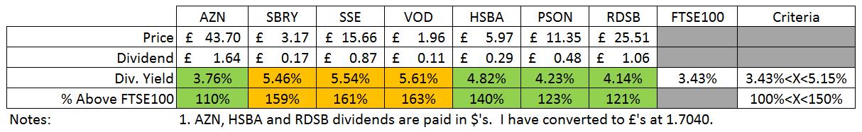 HYP Dividend Yield vs FTSE100