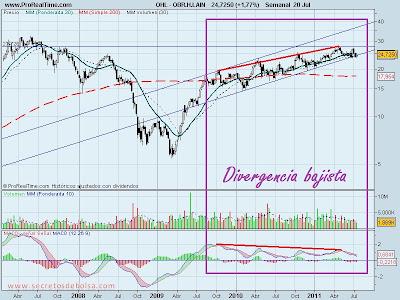 analisis tecnico de-ohl-21 de julio de 2011
