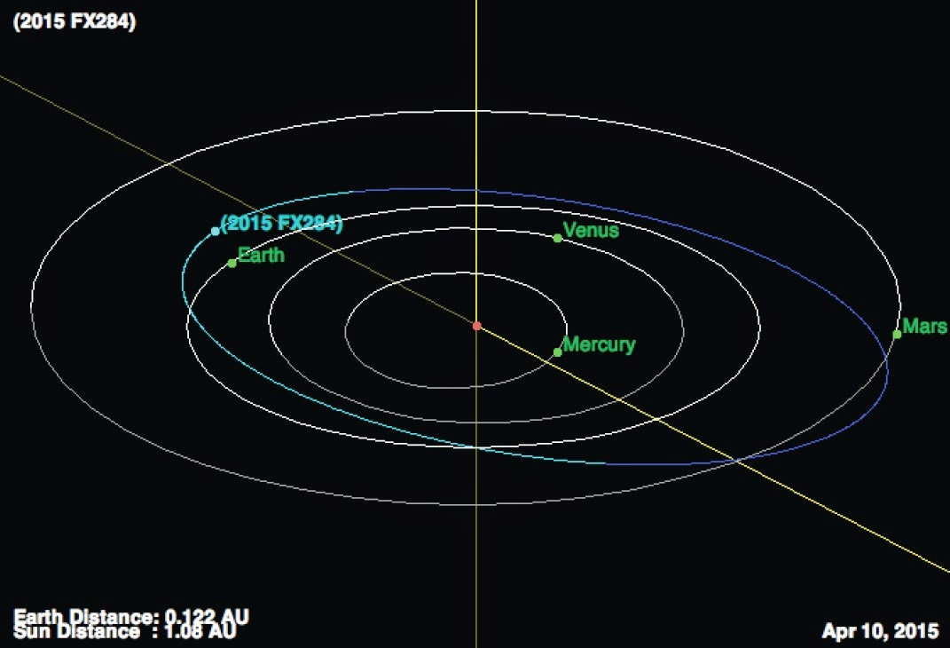 http://sciencythoughts.blogspot.co.uk/2015/04/asteroid-2015-fx284-passes-earth.html