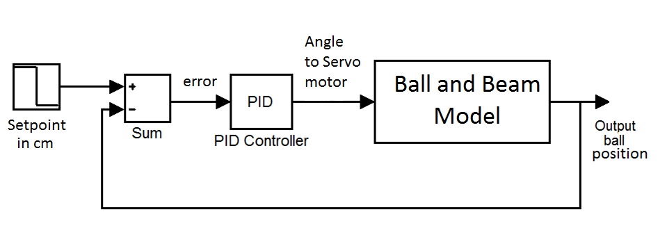 Setting up a PID controller in Simulink for an Arduino