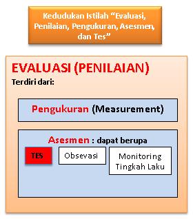 kedudukan istilah evaluasi di antara istilah sejenis