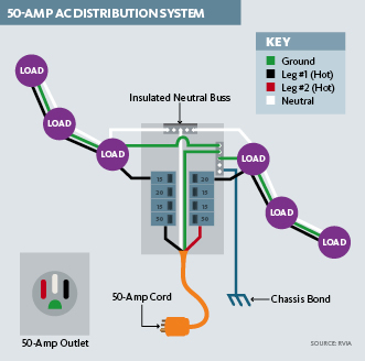 50AmpACDistributionSystem  Amp Rv Electrical Wiring Diagram on receptacle electrical, plug adapter, distribution plug, service box,