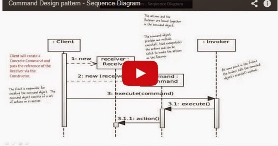 Java ee command design pattern sequence diagram for Pool design pattern java