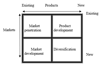 market penetration strategy dissertation Marketing strategy at apart from this the retail team is doing its further effort to go for the retail penetration of 10 marketing strategies.