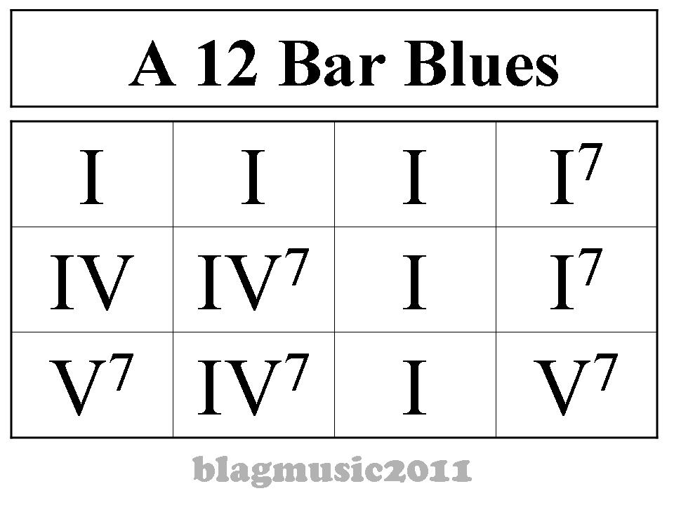 BluesLessons.net - Strumming 12-Bar-Blues