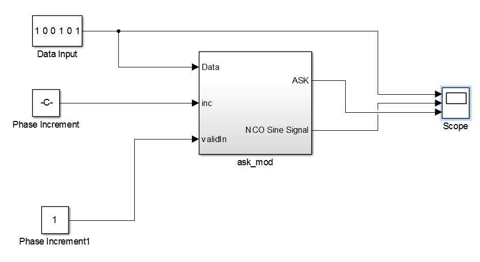 block diagram for visualizing ASK signal, data bits and NCO sine signal