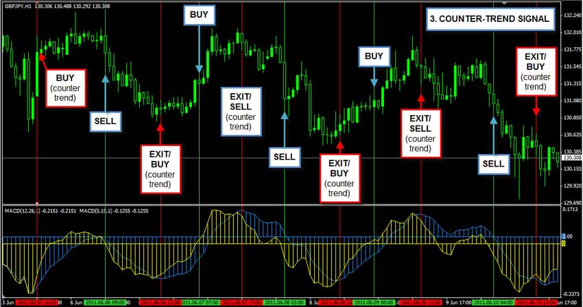 Macd 3 forex trading system