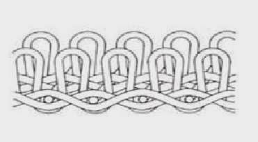 jenis tenun pile weave