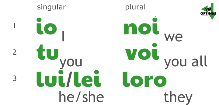 Via Optimae How Italian Verbs Work