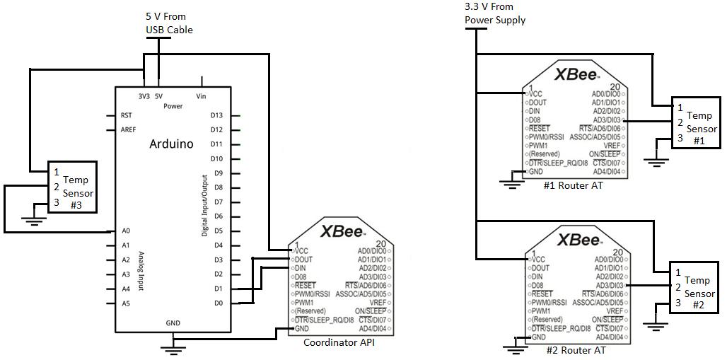 ForceTronics: Building a Wireless Temperature Sensor Network Part 2
