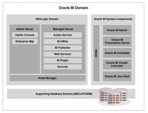 Obiee 11g easy way to understand the high level for Oracle 10 g architecture