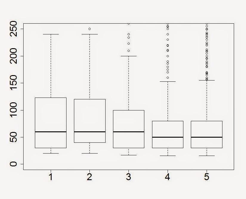 Как зависит удовлетворенность электронным курсом от времени его прохождения