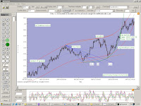 QChartist: A free Charting Software Designed to do Technical Analysis From Any Data