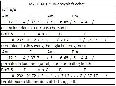 Not Angka Heart Irwansyah Acha Foto Artis Candydoll