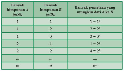 Pengertian Fungsi dan Macam-macam Fungsi dalam Matematika