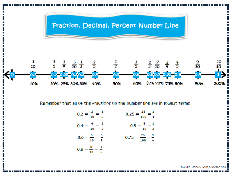 Pre School Worksheets decimal number line math worksheets Free – Fractions and Decimals on a Number Line Worksheets